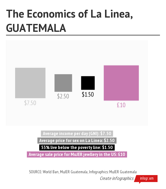The Economics of La Linea GU